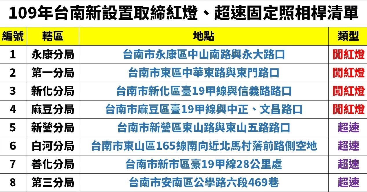 快筆記!台南新增8支取締照相桿位置清單|預計九月開拍|照相取締桿總數破百