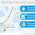 Kabinet: Nationaal grondstoffenakkoord voor recycle-economie in 2050