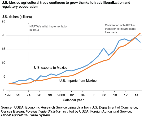 u s food policy u s mexico agricultural trade helps the u s