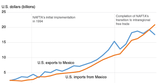 U.S.-Mexico agricultural trade helps the U.S. economy and nutrition for consumers