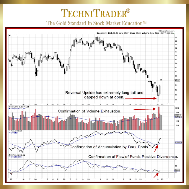 chart example of eog: nyse with strong reversal cable and indicator confirmation pattern - technitrader