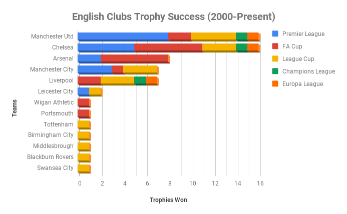 English Clubs Trophy Success (2000-Present)