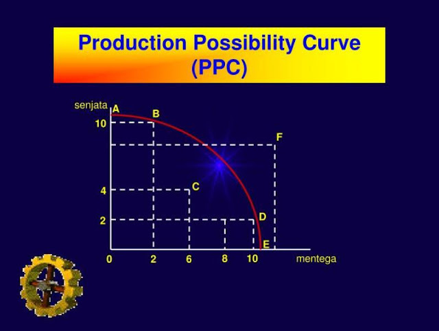Teori Produksi Dan Jangka Waktu Produksi (Production Period)