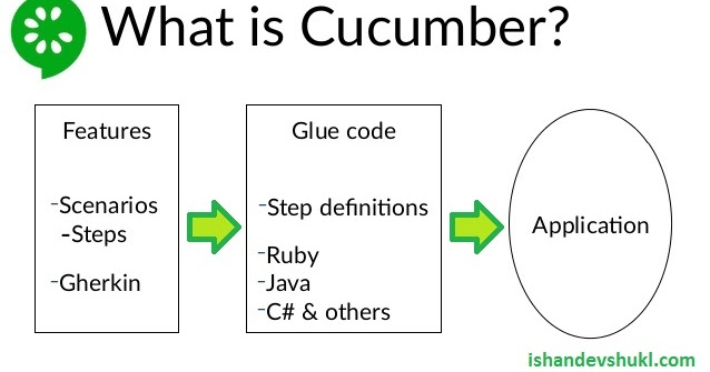 What is Gherkin (for Cucumber)? - Software Testing