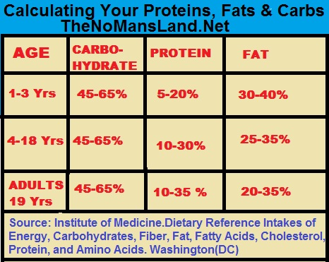chart-table of daily protein, fats and carbo intake