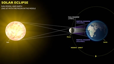 Solar Eclipse 2016 Date,Timings