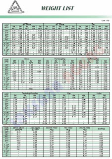 TABEL BERAT FITTING CLASS 2000-3000-6000 SW DAN NPT