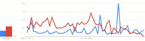 Google Trends Score : Canon PIXMA E460 [31], HP DeskJet Ink Advantage 3835 [18]