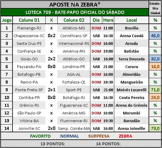 LOTECA 709 - BATE-PAPO OFICIAL DO SÁBADO 02