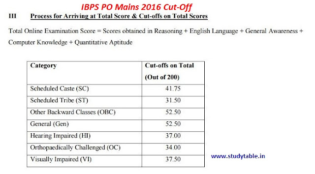ibps po mains 2016 cut-off