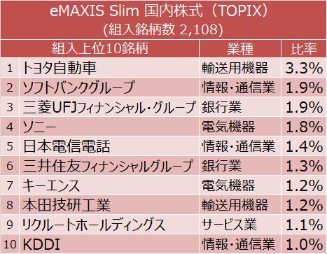 eMAXIS Slim 国内株式(TOPIX) 組入上位10銘柄