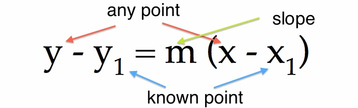 Understanding Point Slope Form Math Concepts Explained