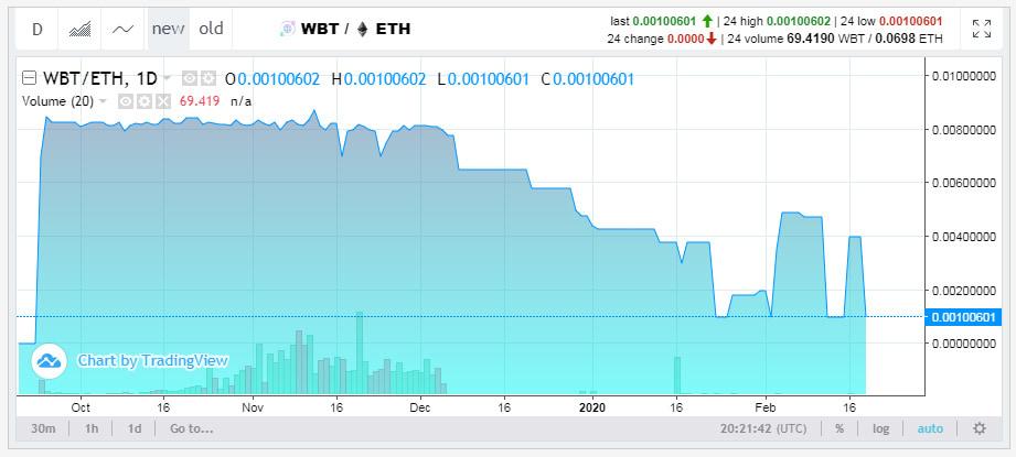 Курс криптовалюты хайпа WBank Wallet
