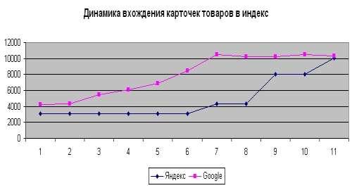 Динамика вхождения страниц Интернет-магазина с генерированным контентом в индекс поисковых систем