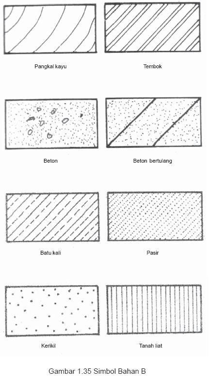 Image Result For Gambar Konstruksi Sistem