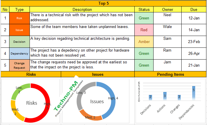 Weekly Status Report Format Excel Download Free Project Management