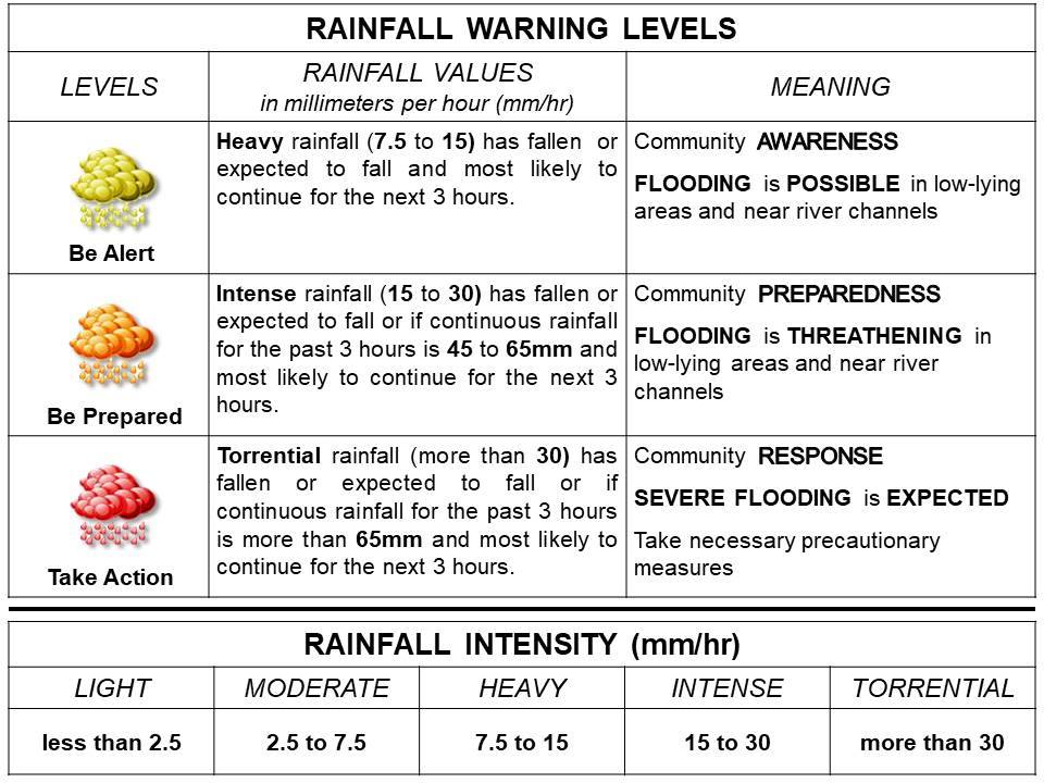 Rainfall Warning Level