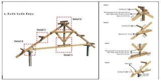 struktur rangka atap rumah