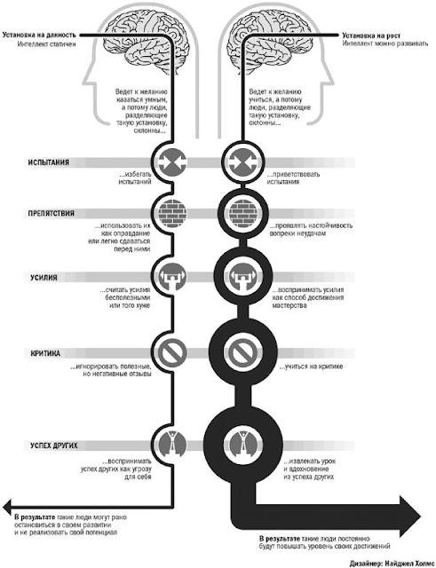 Відмінності між установкою на даність та установкою на зростання