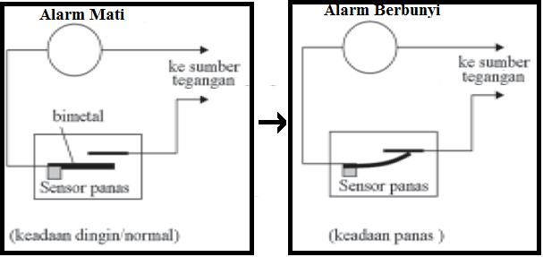 Wiring Diagram Setrika Listrik : Pengertian prinsip kerja dan penerapan bimetal
