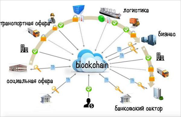 Блокчейн сферы