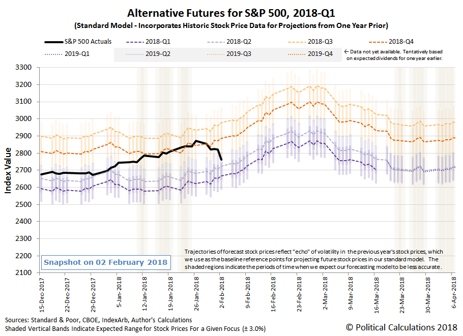Alternative Futures - S&P 500 - 2018Q1 - Standard Model - Snapshot on 02 February 2018
