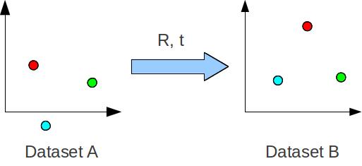 Kalman filter vs Complementary filter   **Usman**