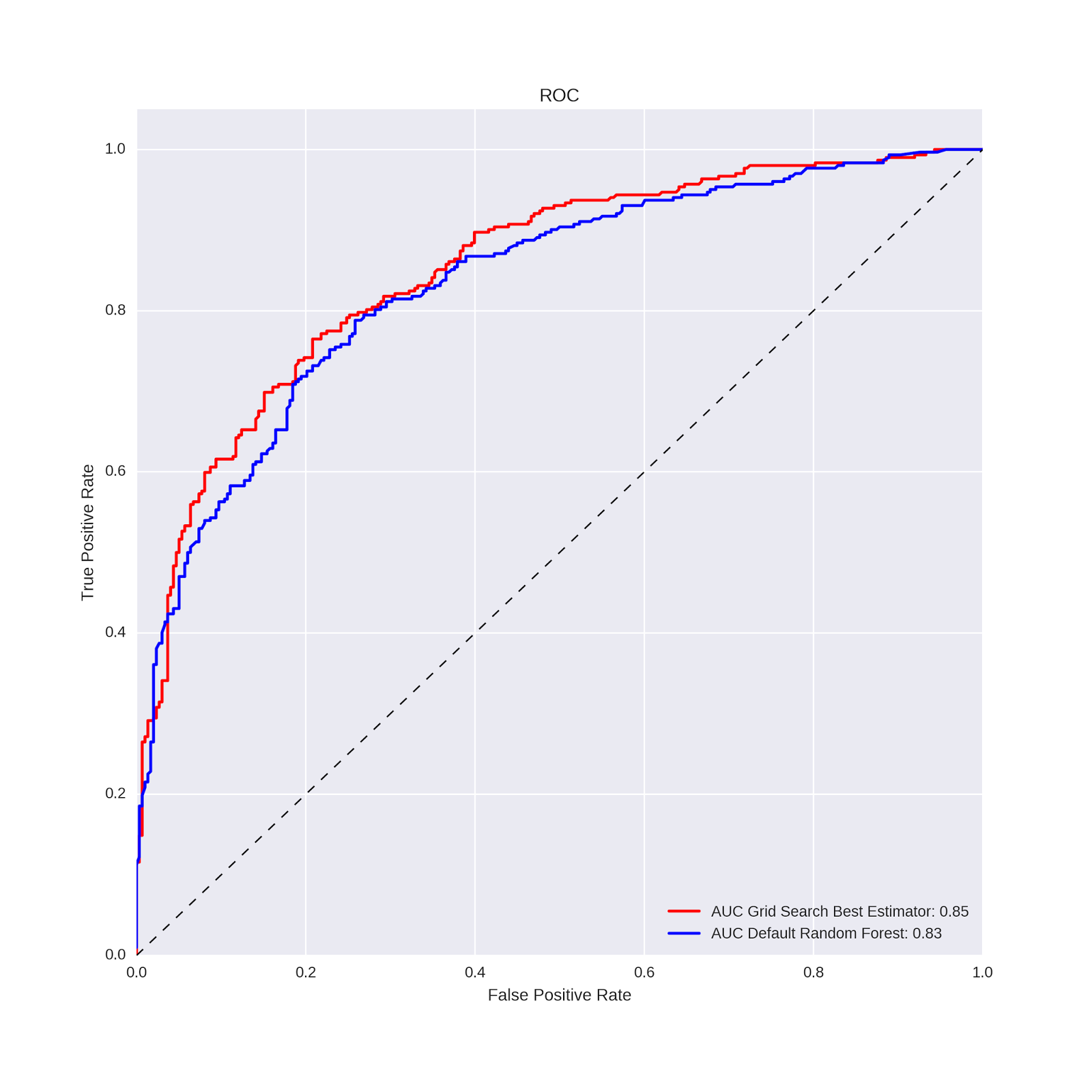 Analyzing Wine Data in Python: Part 2 (Ensemble Learning and