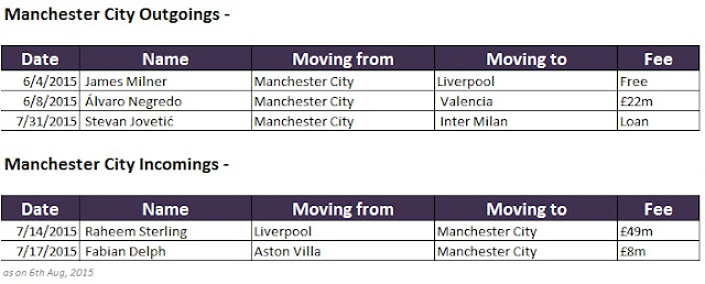 EPL Manchester City transfer business 2015-16
