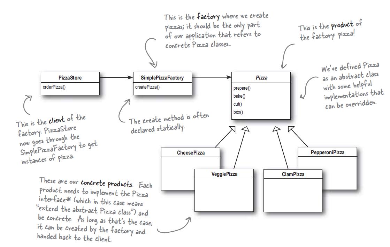 Java Factory Pattern Example Custom Inspiration Ideas
