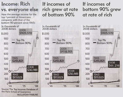 Three graphs of income inequality over time