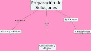 PDF QUIMICAS PREPARACION DE SOLUCIONES