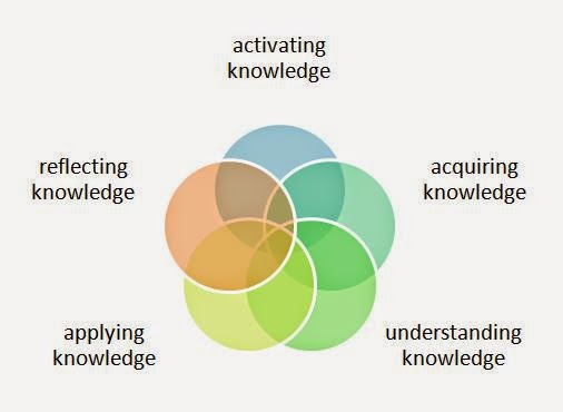 Model Contextual Teaching and Learning (CTL)