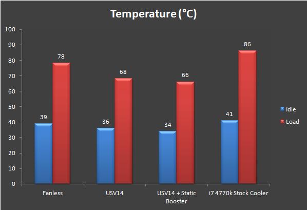 Unboxing & Review: Prolimatech Samuel 17 Low Profile CPU Cooler 12