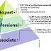 Mengenal Sertifikasi dan Level Pada Jaringan Cisco