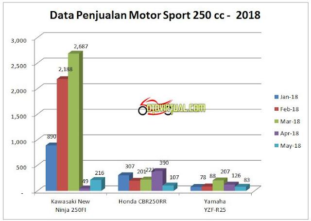 Grafik Penjualan Motor Sport 250 cc 2018