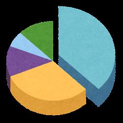 円グラフのイラスト(立体3)