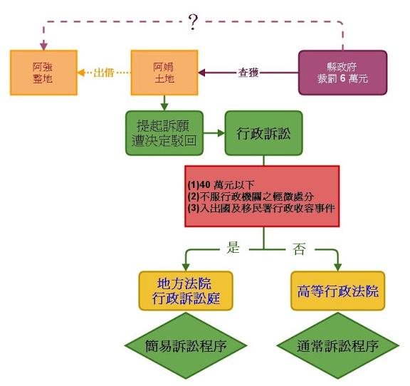 臺中高等行政法院-法律生活小故事: 【行政訴訟簡易案件之管轄法院】(001)