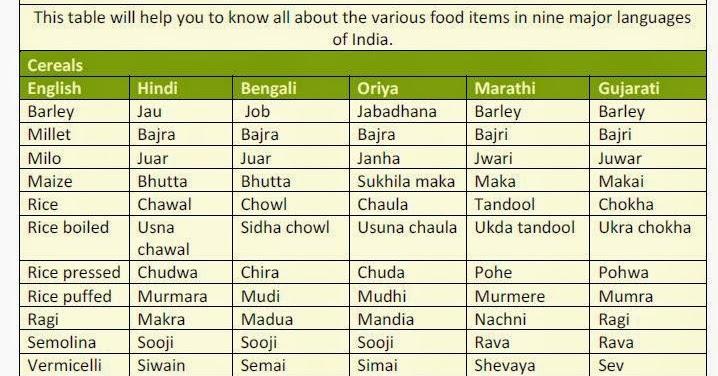 space pulses vegitable etc names in englishhindi