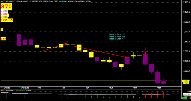 Day Trading: Nifty M15 Candlestick Chart