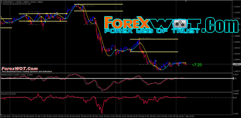 Best and easy forex system ever with macd