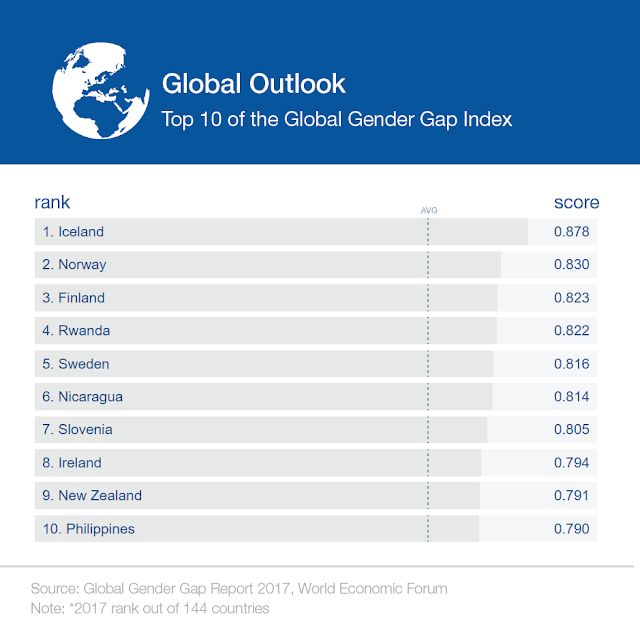http://reports.weforum.org/global-gender-gap-report-2017/dataexplorer/