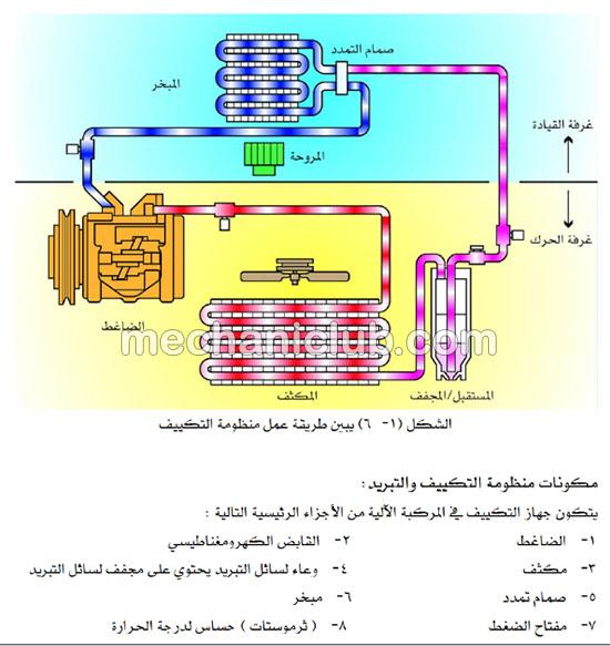 كتاب شرح تكييف الهواء في السيارات من البداية إلى الاحتراف Pdf