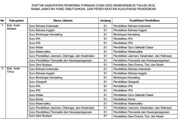 Daftar Kabupaten Serta Jumlah Formasi CASN GGD Kemdikbud Tahun 2016