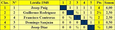 I Torneo Nacional de Ajedrez de Lérida 1948, clasificación entre los jugadores locales
