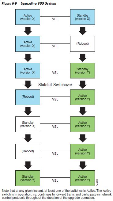 Learning Journal: Virtual Switching System - Cisco 4500