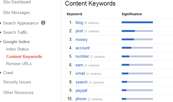 Content Keywords To Monitor Keywords