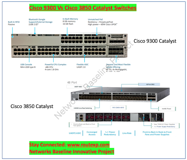 Cisco Catalyst 9300 Configuration Example