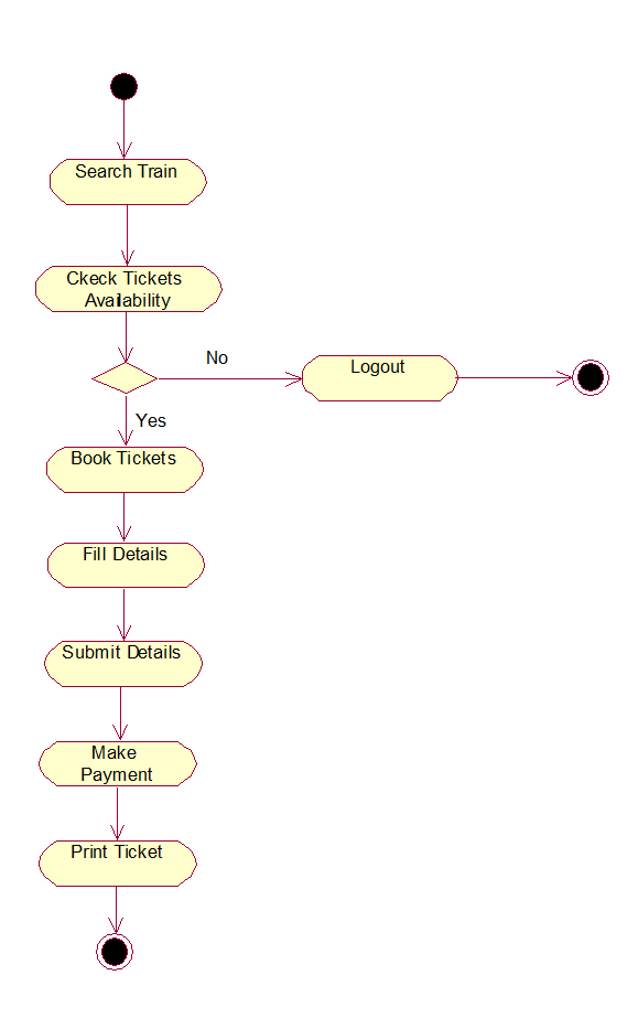 Uml And Design Patterns  Railway Reservation System Uml Diagrams