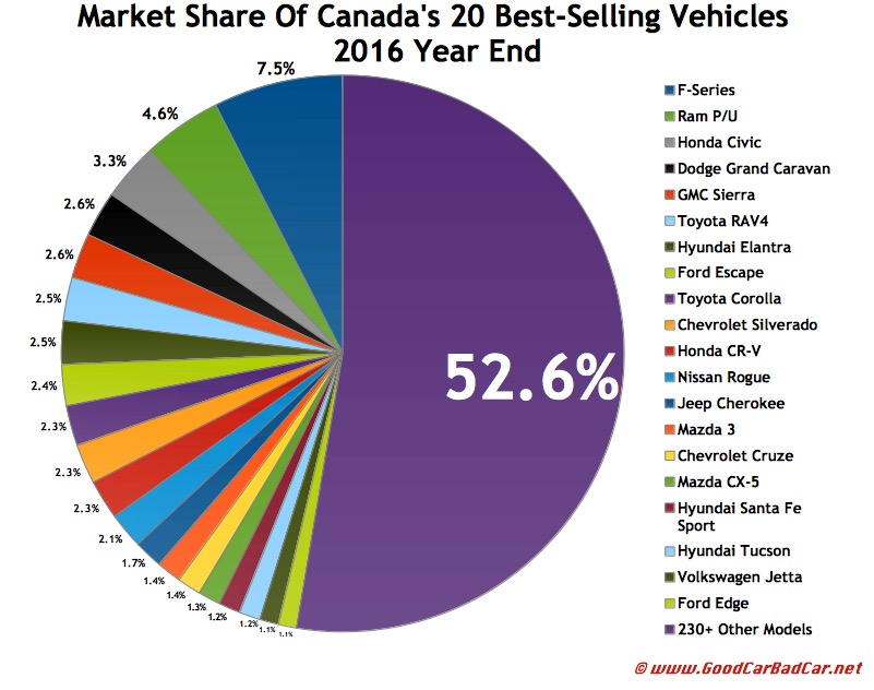 top 30 best selling vehicles in canada 2016 year end automotive. Black Bedroom Furniture Sets. Home Design Ideas